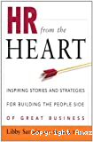 HR form the heart